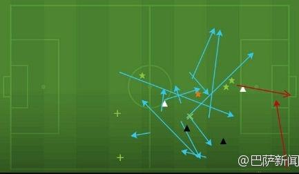 上半场梅西表现(绿色箭头为成功传球)