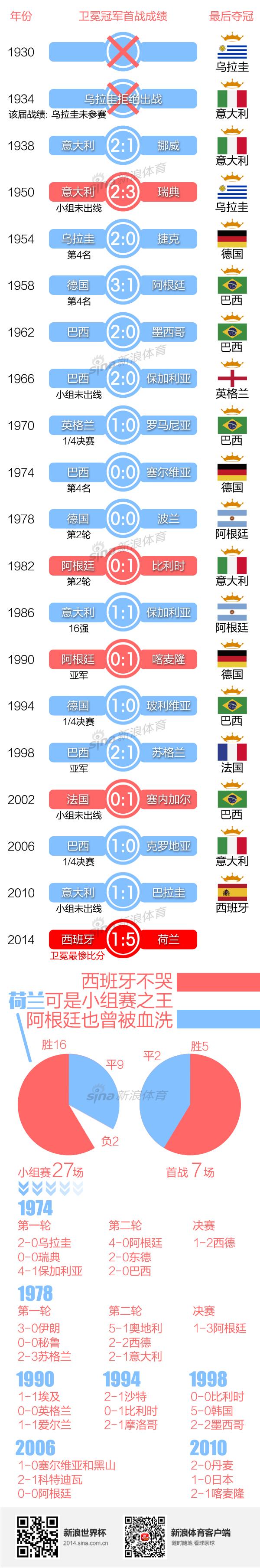图解:卫冕冠军首战输球历史西班牙最惨