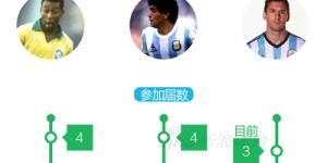 图解:梅西距离球王还差多远