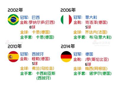图解:历届世界杯金球金靴金手套奖