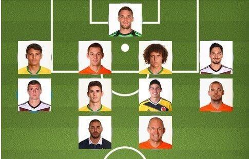国际足联根据某赞助商数据评选出的最佳阵容