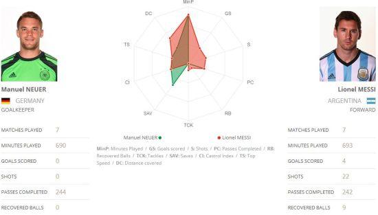 FIFA数据,梅西的传球成功数不如诺伊尔