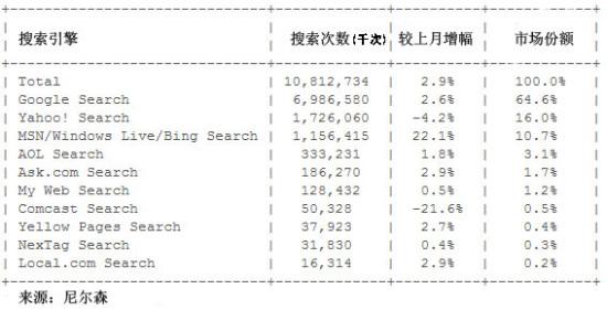 图为8月份美国搜索市场份额排行