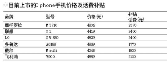 中山移动已经推出六款Ophone手机
