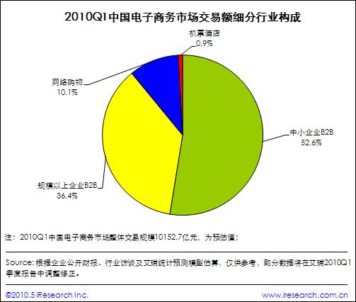 中小企业B2B交易额份额过半,网购实物类交易份额达10.1%,机票交易份额不到1%