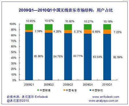 2009年-2010年第一季度无线音乐市场结构