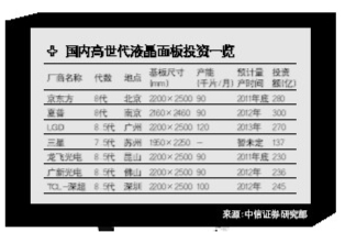 广东战略性新兴产业调查 之 二
