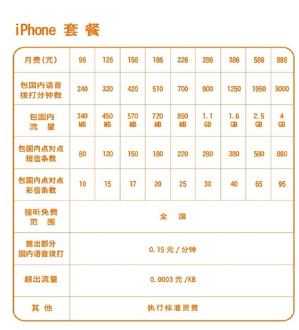 联通iPhone套餐
