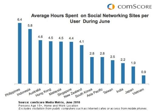 图为6月份亚太各国和地区社交网络用户人均停留时间