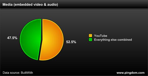 谷歌在视频和音频嵌入领域的市场份额