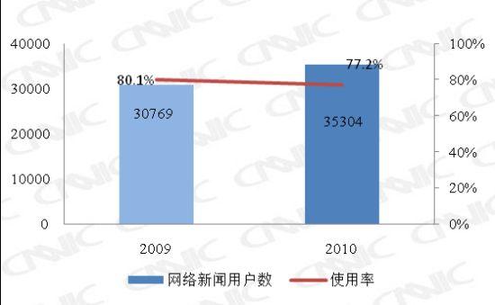 图 20 2009.12-2010.12网络新闻用户数及使用率