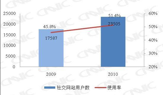图 26 2009.12-2010.12社交网站用户数及使用率