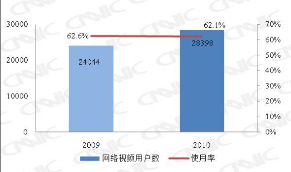 图 29 2009.12-2010.12网络视频用户数及使用率