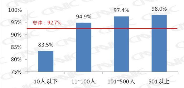 表 16 2007-2009个人互联网应用指数对比
