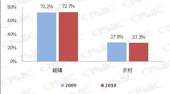 图 13 2009.12-2010.12网民城乡结构