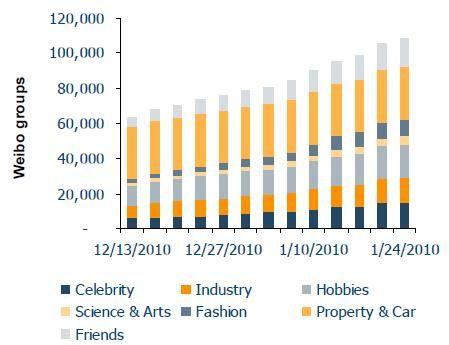新浪微博群的数量与增长趋势