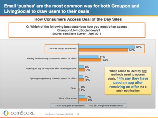 14%消费者通过手机推送通知购买团购券