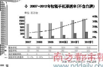 2007-2012年智能手机渗透率