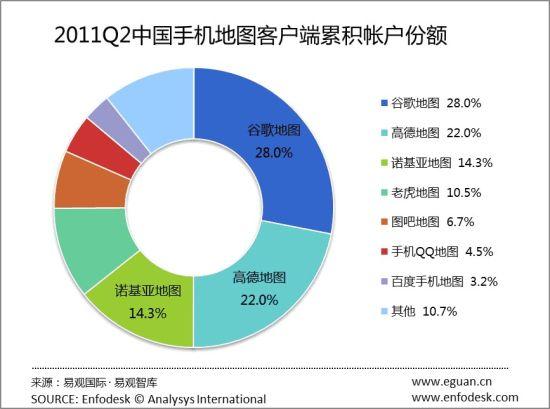 2011Q2中国手机地图客户端份额
