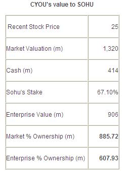 搜狐持有畅游67.1%的股权