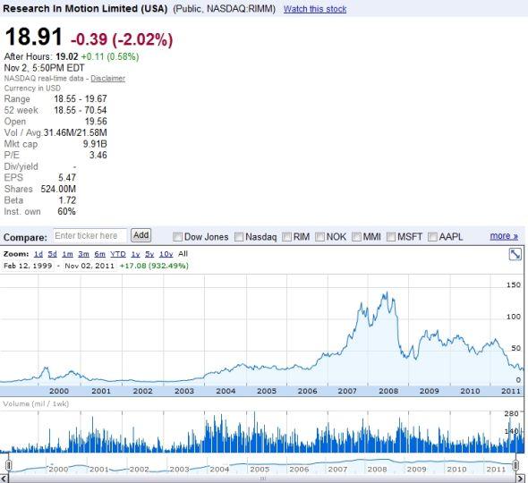 在纳斯达克市场上,RIM的股价昨天也下跌了2.7%到18.77美元,这也是6年来的新低
