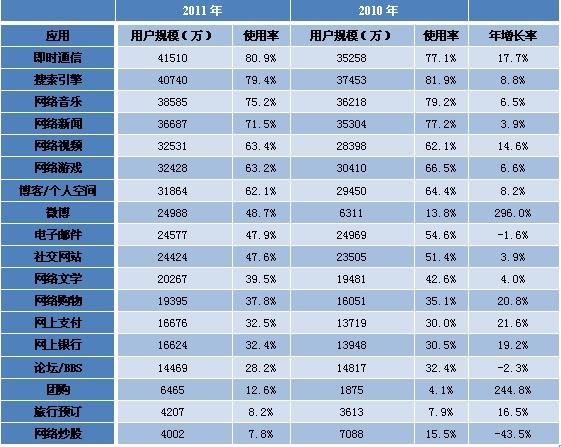 表 7 2010—2011年各类网络应用使用率