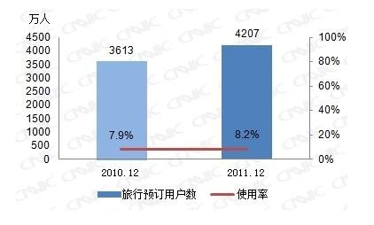 图 25 2010-2011年旅行预订用户数及使用率