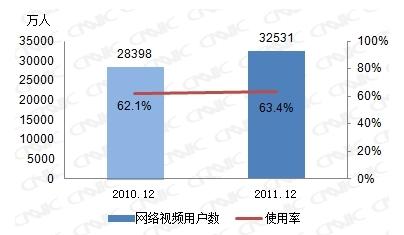 图 32 2010-2011网络视频用户数及使用率