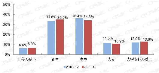 图 35 2010.12-2011.12手机网民学历结构