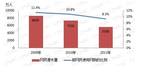 图 40 网民增长量和新网民使用网络购物的比例