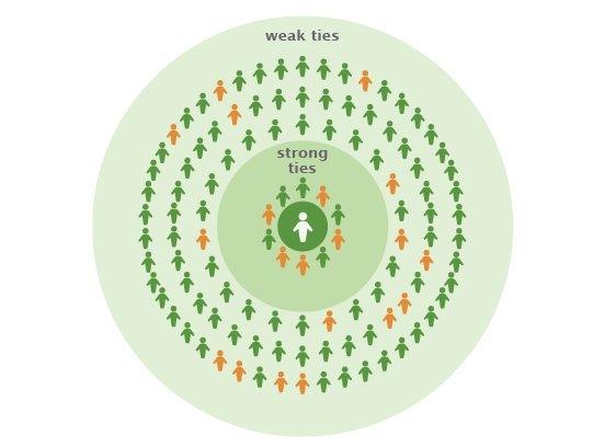 图5:人们更有可能分享来自强关系的信息,但由于基数更大,Facebook中的多数信息传播仍然来自弱关系。上述数字表明,尽管强关系的个体影响力(橙色)更大,但总体而言,多数的影响力仍然来自弱关系。