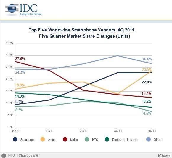 2011年全球前五大手机厂商市场份额变化情况