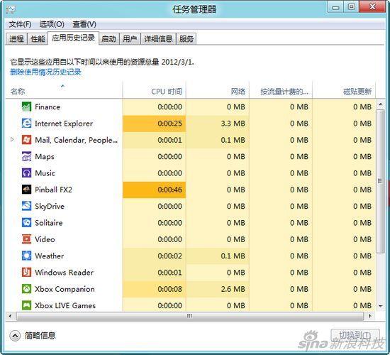 图为:应用历史记录-易于上手 Windows 8消费者预览版初体验