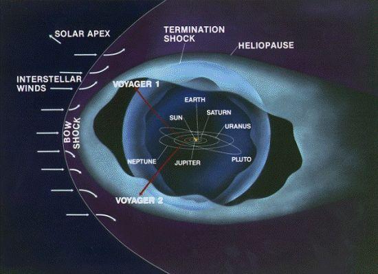 """过去一年来,""""旅行者1""""号利用所携带的仪器对一个新区域进行观测。形象地说,这个区域就是宇宙版的赤道无风带,时速100万英里(约合每小时160万公里)的太阳风强度大幅减弱"""