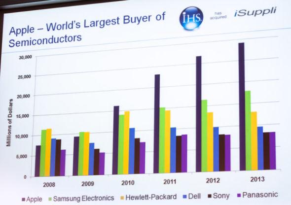 iSuppli预测称苹果在半导体市场的主导地位将持续到明年。