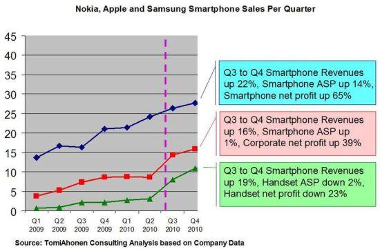 埃洛普來到諾基亞后競爭對手在智能手機領域的發展情況
