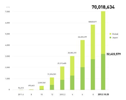 截至10月25日,Line用户量已突破7000万