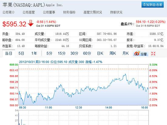 苹果股价昨日跌破600美元