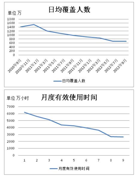 MSN在华市场份额变化