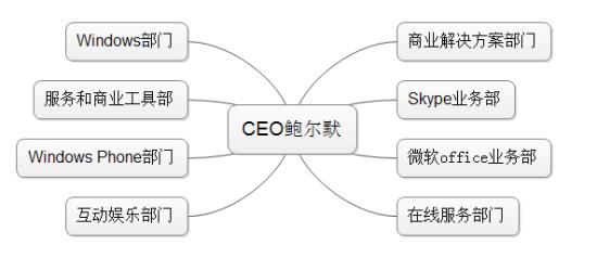 微软的八大业务部门(制图 张楠)