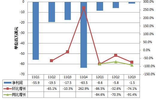 唯品会2011年第一季度以来的净利润走势图