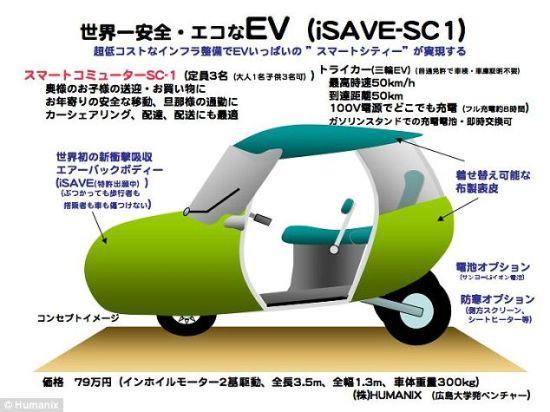 这张照片展示了iSAVE YOU汽车的信息。