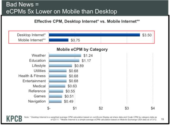 桌面端和移动端之间 CPM 的差距