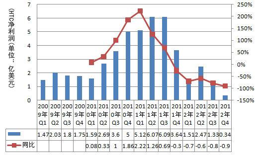 HTC三年来净利润走势图。2012年第四季度,HTC净利润创8年来新低,同比下降91%。
