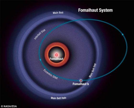 根据哈勃望远镜最近获取的观测数据计算出的北落师门b运行轨道。这颗行星沿着一条椭圆形轨道运行,穿过一个环绕母星的宽大碎片带