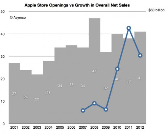 苹果年开店量变化趋势(折线为自2006年以来,苹果净营收变化数据)