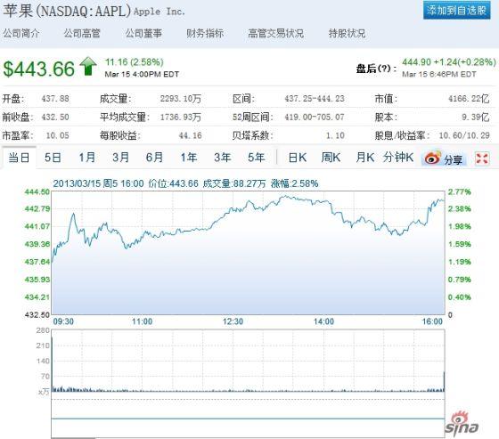苹果周五股价走势图