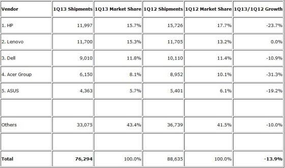 2013第一季度全球PC制造厂商出货量及市场份额
