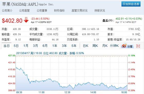 苹果股价周三收盘重挫逾5%