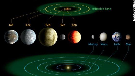 这张图将Kepler-62行星系统与我们的太阳系进行了对比,前者是一个拥有至少5颗行星的系统,距离约1200光年,其中的两颗行星Kepler-62e和Kepler-62f 被认为可能拥有宜居环境